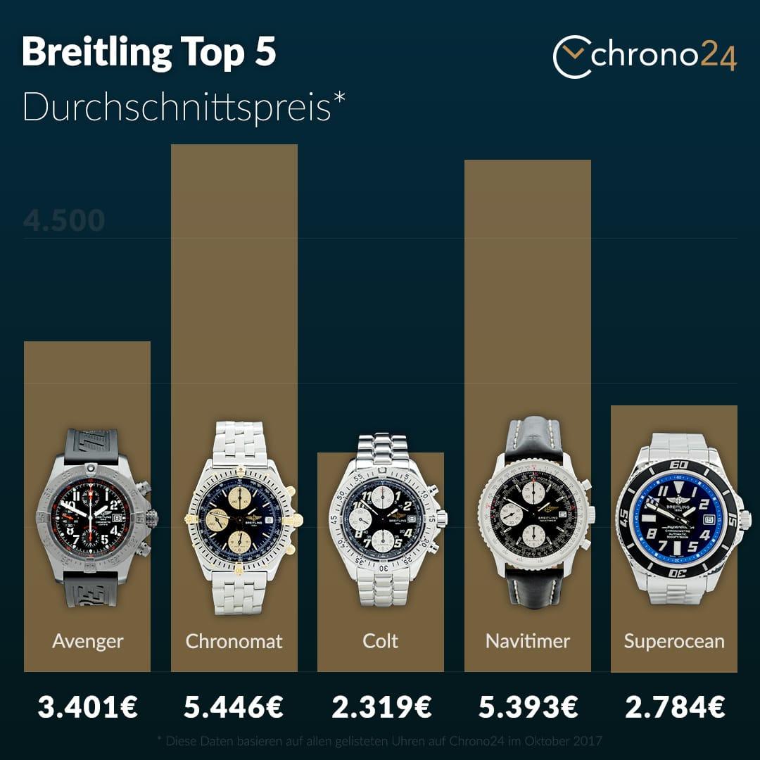 Breitling Top Models