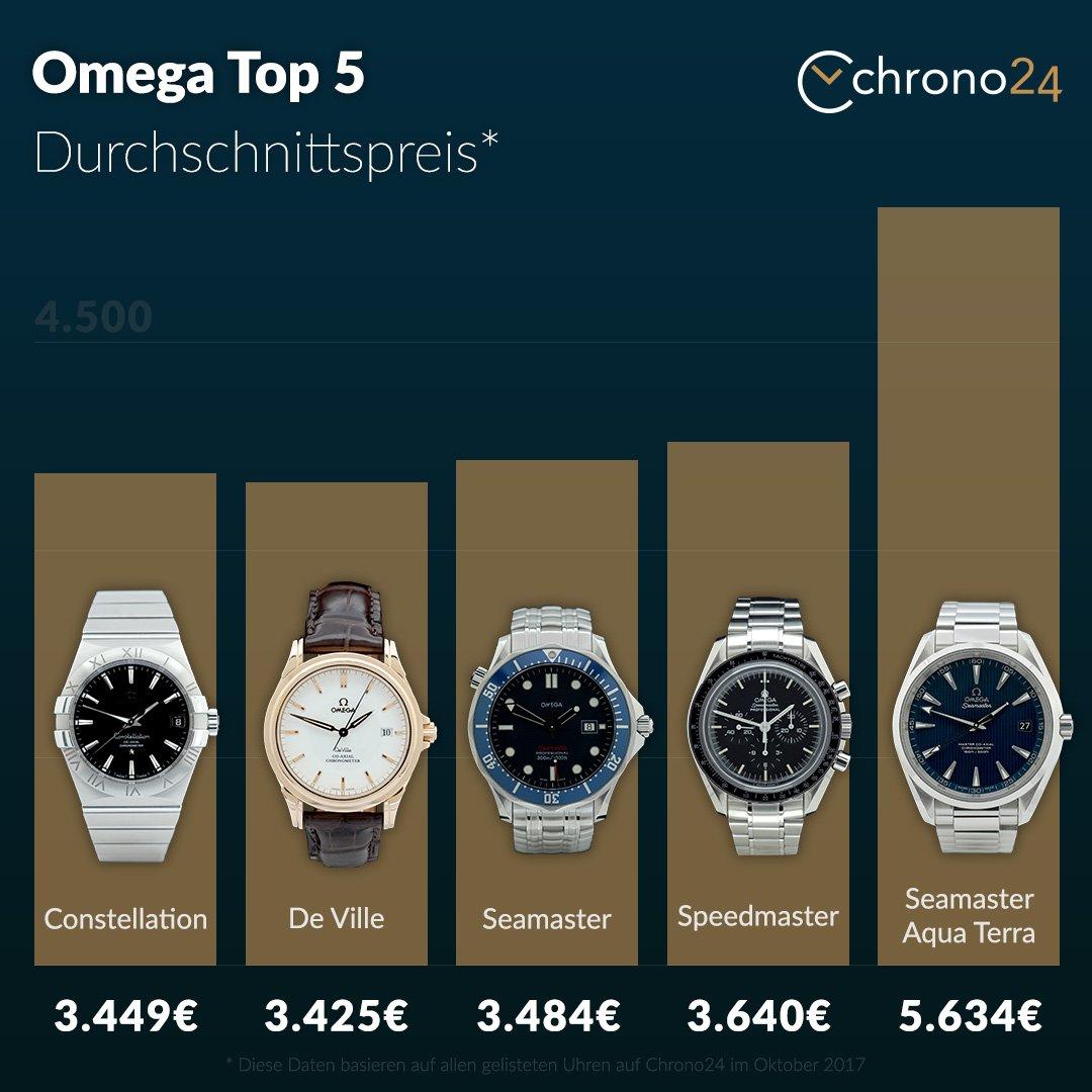 Omega Top Models