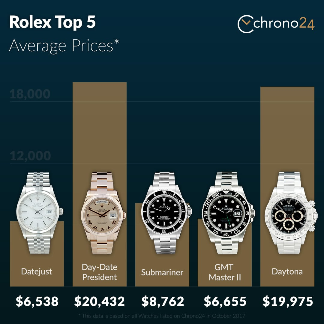 Rolex Top Models