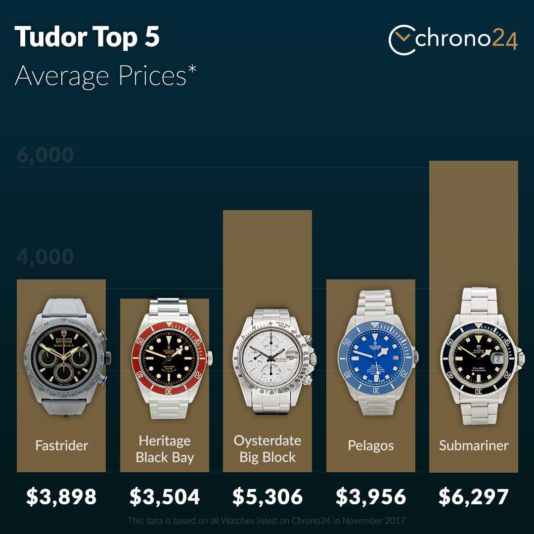 Tudor Top Models